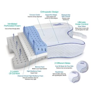 Pillow, CPAPMAX CPAP Bed Pillow 2.0,Contour